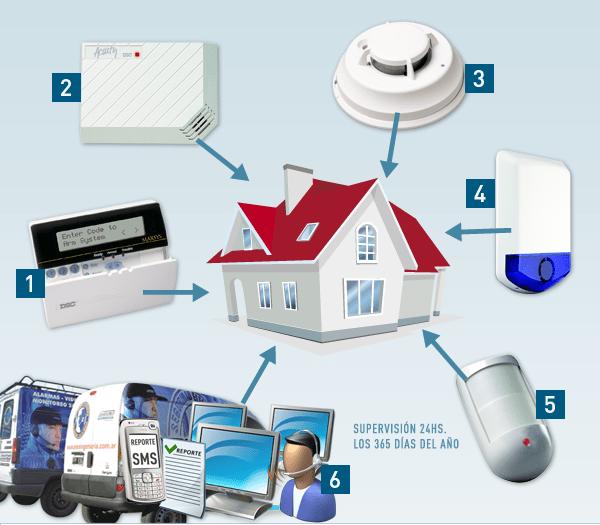 instalación de alarmas para casas